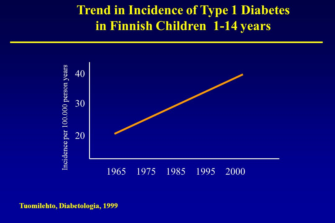 Trend in Incidence of Type 1 Diabetes in Finnish Children 1-14 years