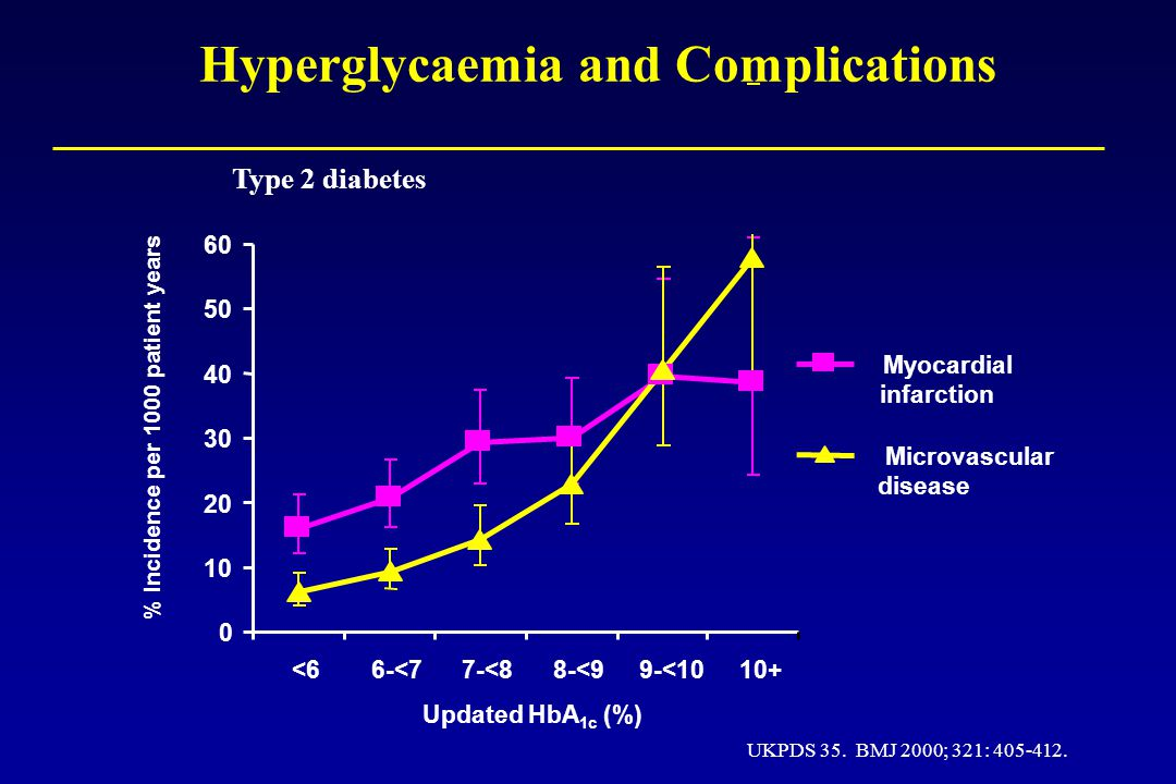 Hyperglycaemia and Complications