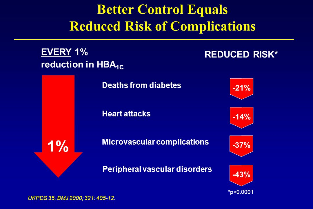 Better Control Equals Reduced Risk of Complications