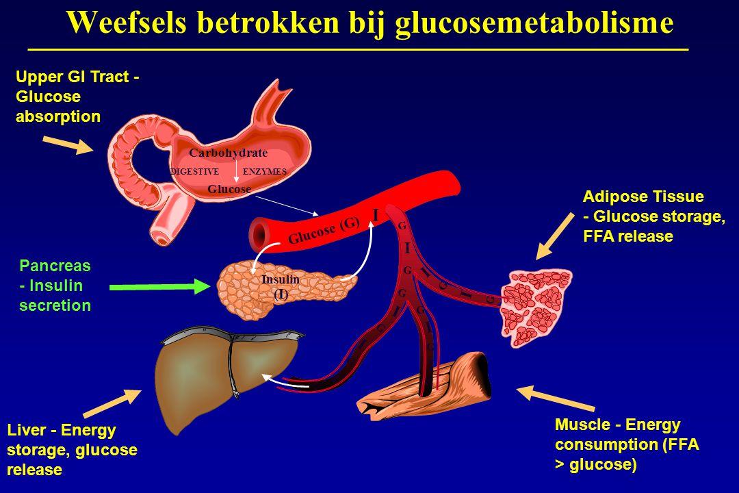 Weefsels betrokken bij glucosemetabolisme