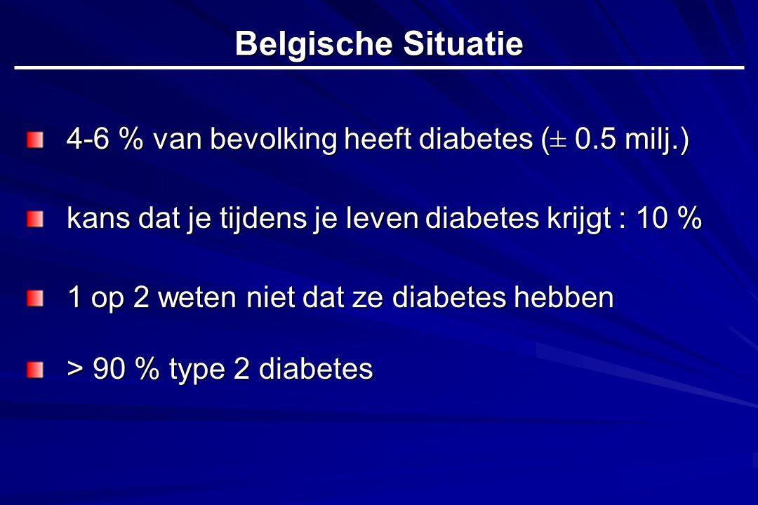 Belgische Situatie 4-6 % van bevolking heeft diabetes (± 0.5 milj.)