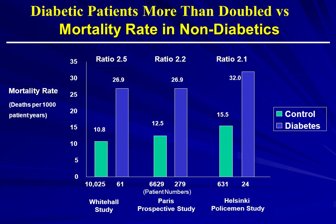 Mortality Rate in Non-Diabetics
