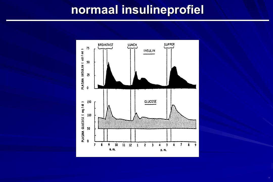 normaal insulineprofiel