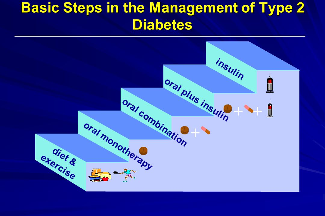 Basic Steps in the Management of Type 2 Diabetes