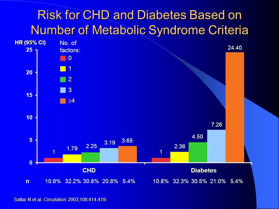 Risk for CHD and Diabetes Based on Number of Metabolic Syndrome Criteria