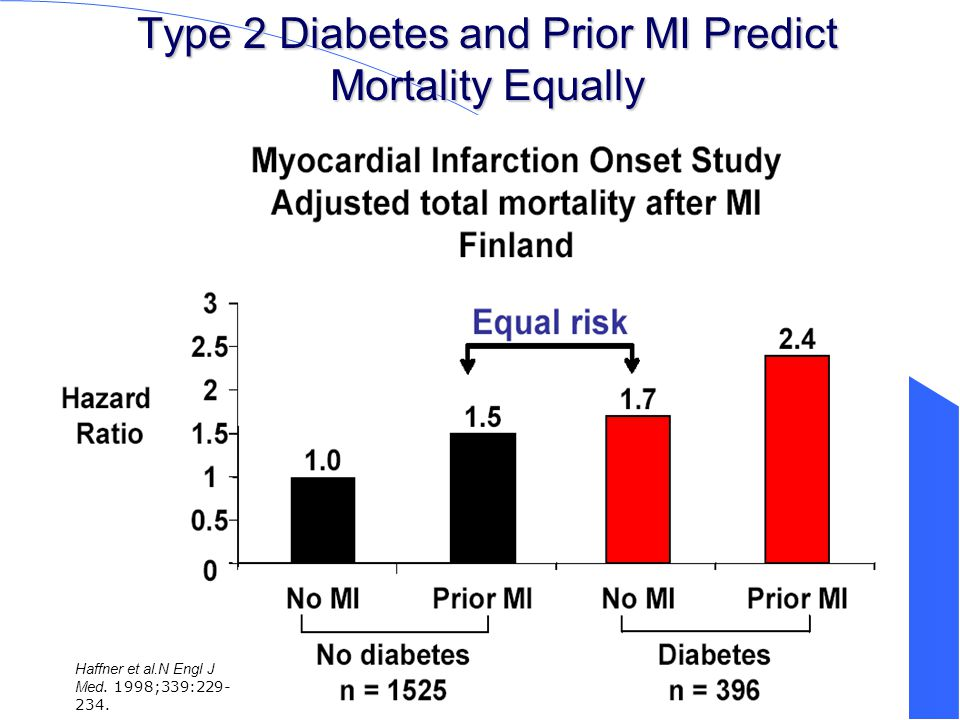 Type 2 Diabetes and Prior MI Predict Mortality Equally