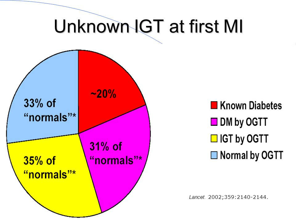 Unknown IGT at first MI Lancet. 2002;359:2140-2144.