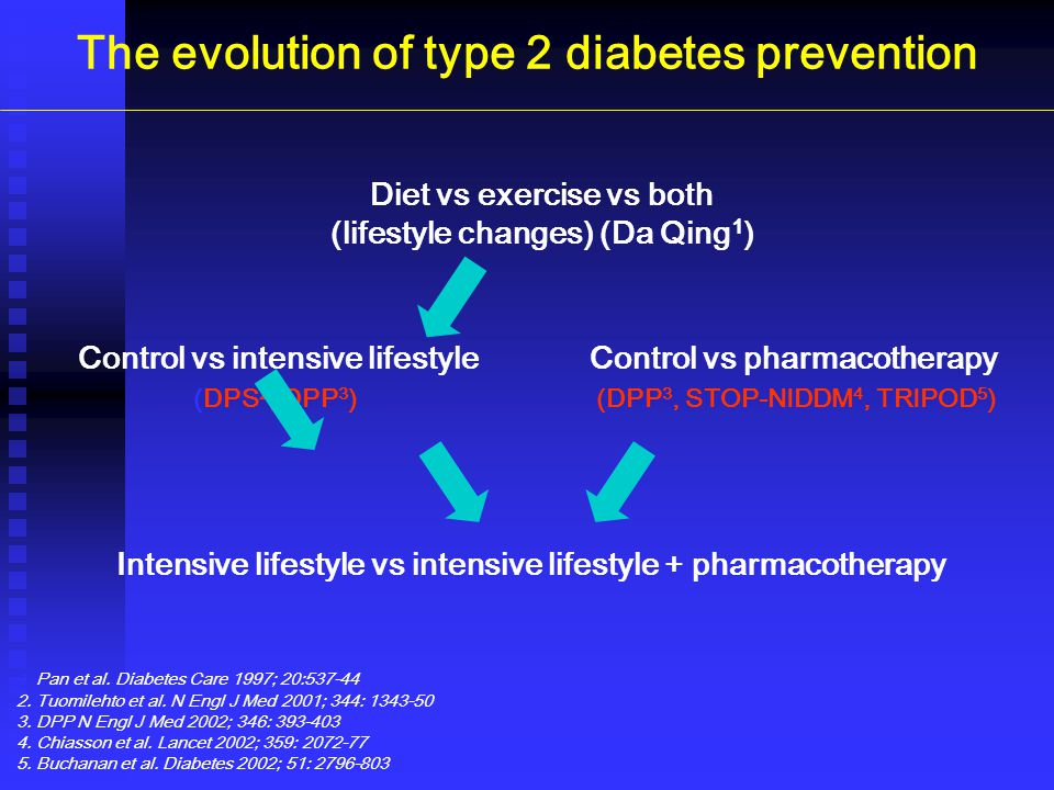 The evolution of type 2 diabetes prevention