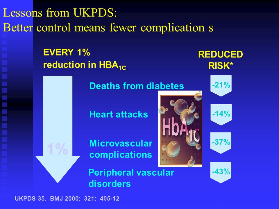 1% Lessons from UKPDS: Better control means fewer complication s