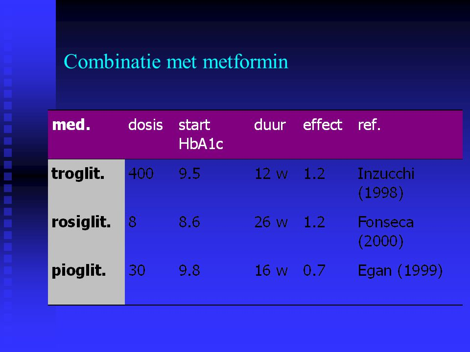 Combinatie met metformin