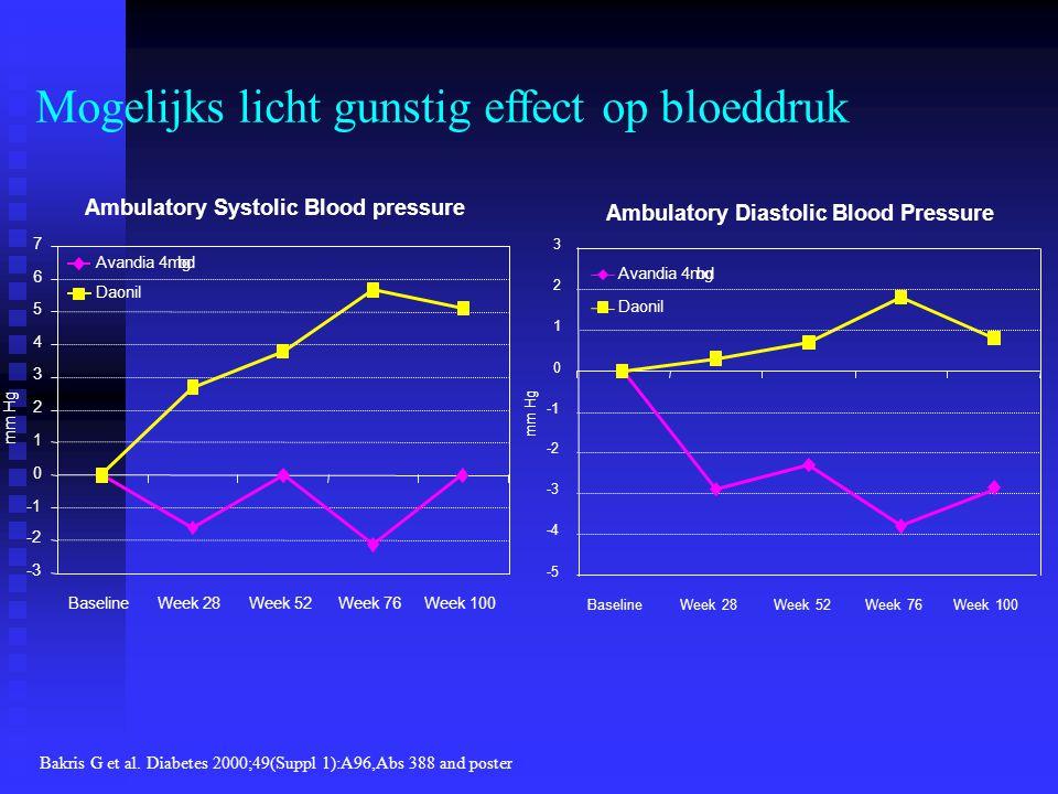 Mogelijks licht gunstig effect op bloeddruk
