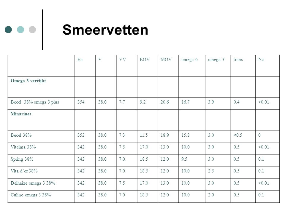 Smeervetten En V VV EOV MOV omega 6 omega 3 trans Na Omega 3-verrijkt