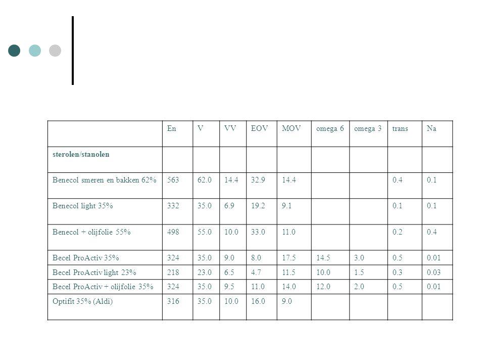 En V. VV. EOV. MOV. omega 6. omega 3. trans. Na. sterolen/stanolen. Benecol smeren en bakken 62%