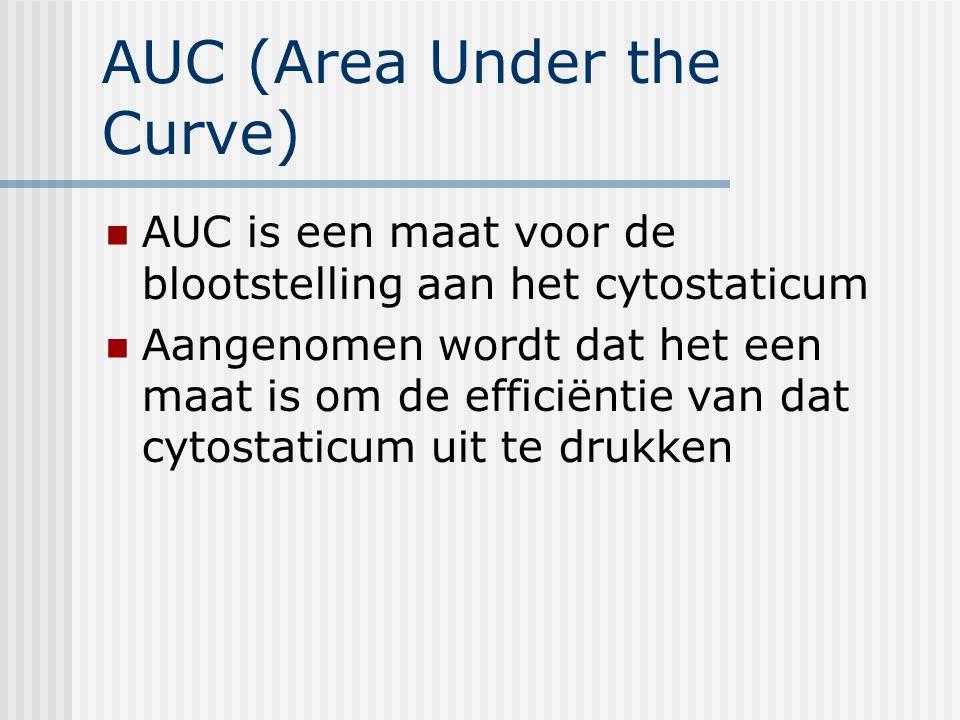 AUC (Area Under the Curve)
