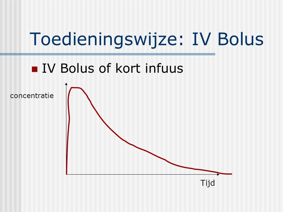 Toedieningswijze: IV Bolus