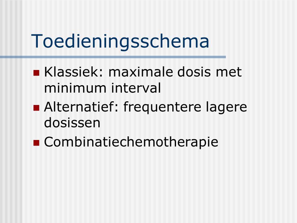 Toedieningsschema Klassiek: maximale dosis met minimum interval
