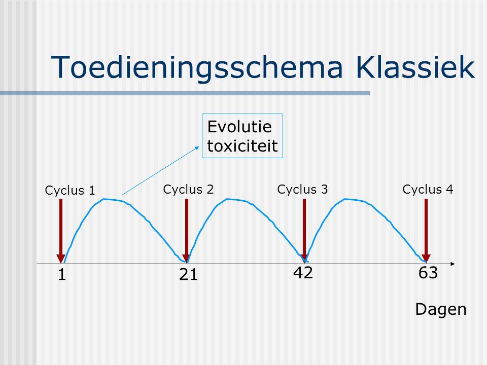 Toedieningsschema Klassiek