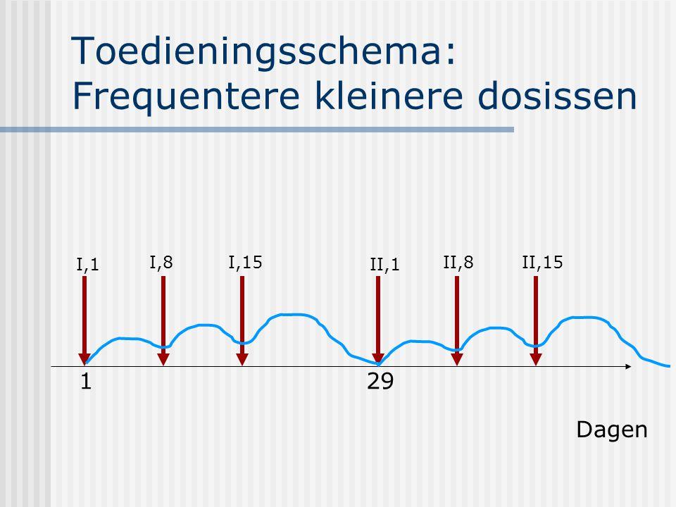 Toedieningsschema: Frequentere kleinere dosissen