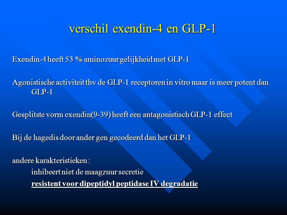 verschil exendin-4 en GLP-1