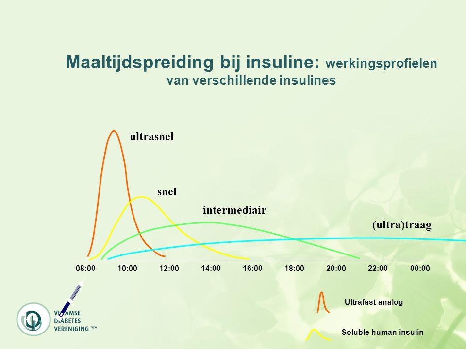 Maaltijdspreiding bij insuline: werkingsprofielen van verschillende insulines