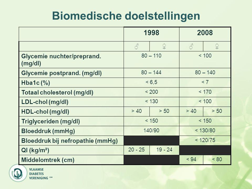 Biomedische doelstellingen