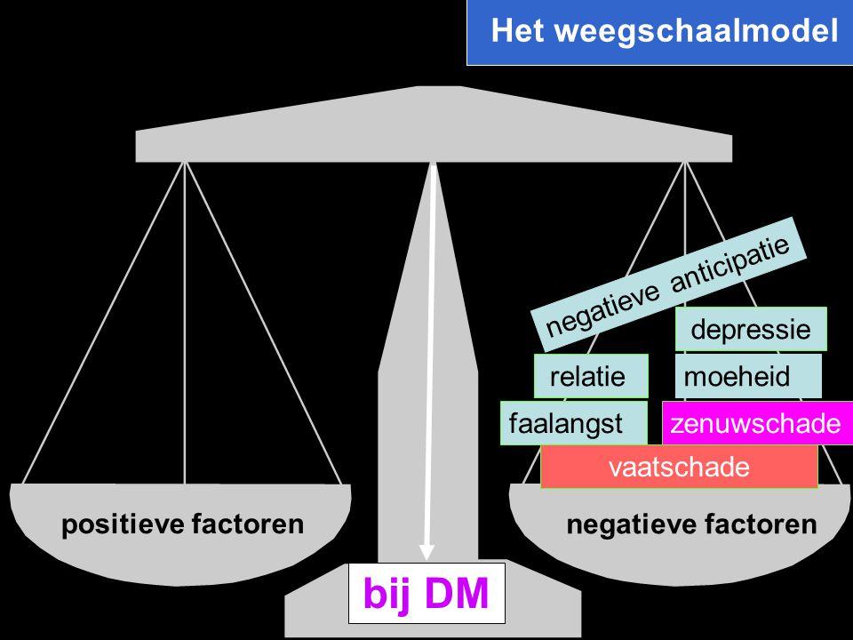 bij DM Het weegschaalmodel negatieve anticipatie depressie relatie