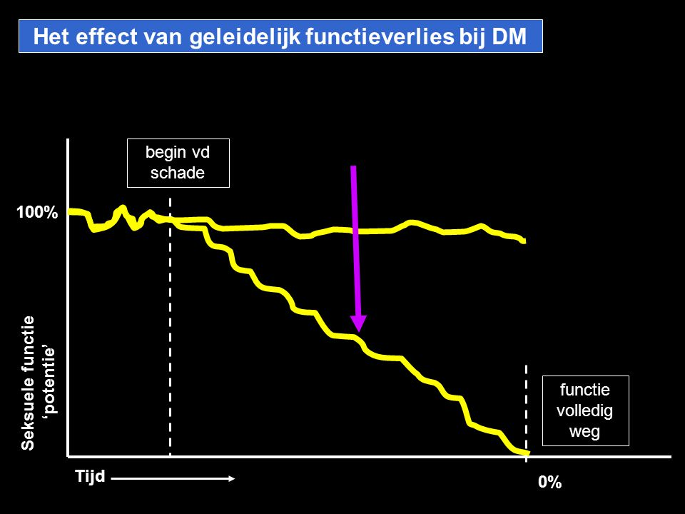 Het effect van geleidelijk functieverlies bij DM