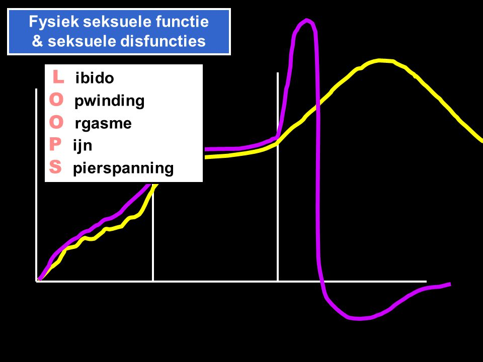 Fysiek seksuele functie & seksuele disfuncties