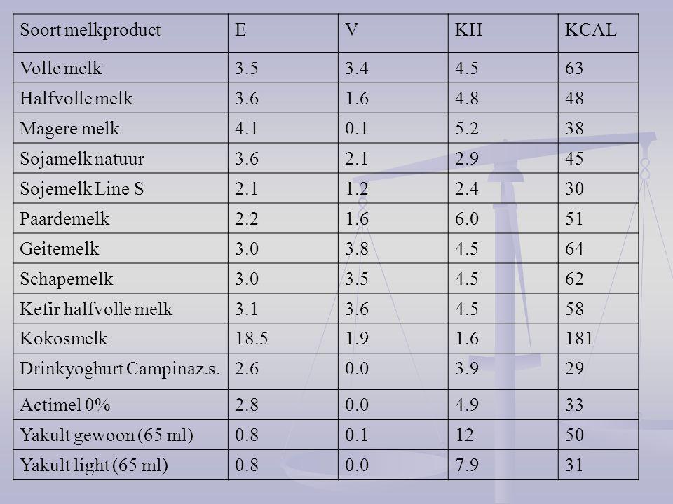 Soort melkproduct E. V. KH. KCAL. Volle melk. 3.5. 3.4. 4.5. 63. Halfvolle melk. 3.6. 1.6.