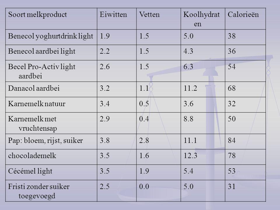 Soort melkproduct Eiwitten. Vetten. Koolhydraten. Calorieën. Benecol yoghurtdrink light. 1.9. 1.5.