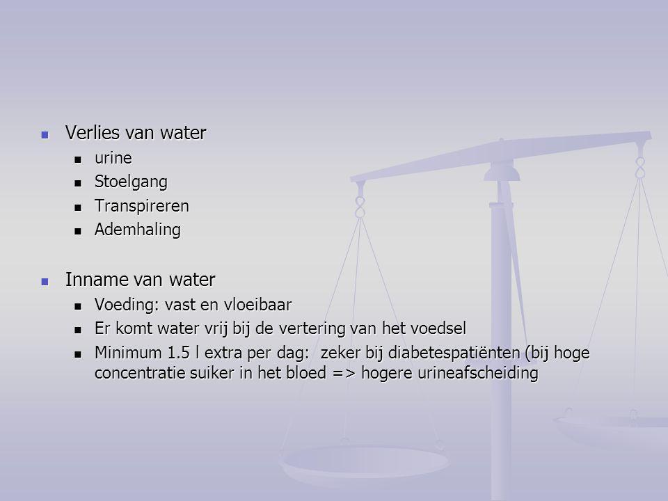 Verlies van water Inname van water urine Stoelgang Transpireren
