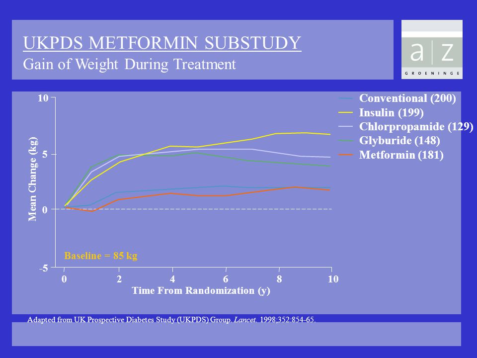 UKPDS METFORMIN SUBSTUDY Gain of Weight During Treatment