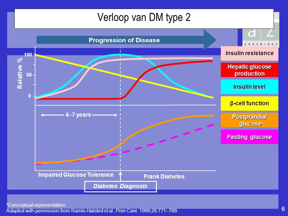 Verloop van DM type 2 Progression of Disease Relative %