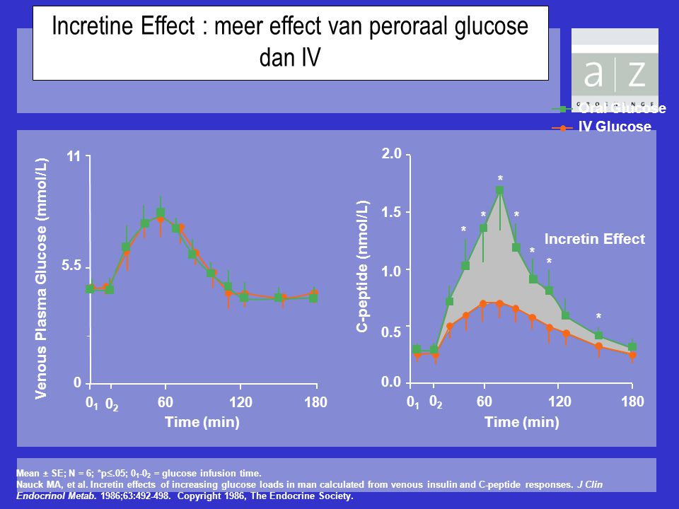 Incretine Effect : meer effect van peroraal glucose dan IV