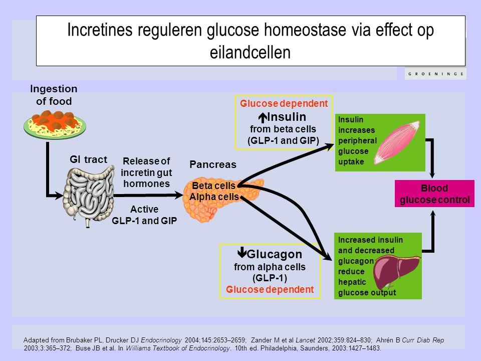 Incretines reguleren glucose homeostase via effect op eilandcellen