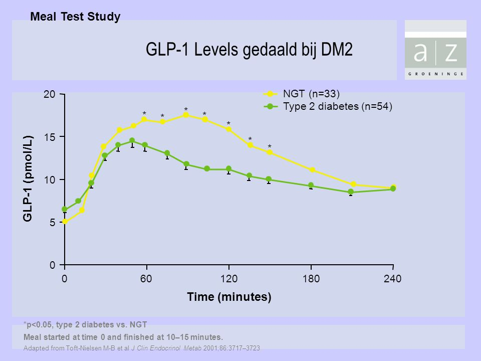 GLP-1 Levels gedaald bij DM2
