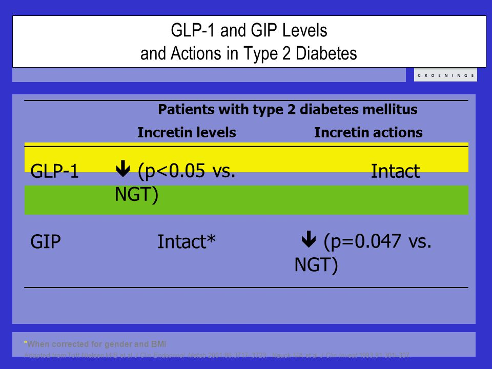 GLP-1 and GIP Levels and Actions in Type 2 Diabetes