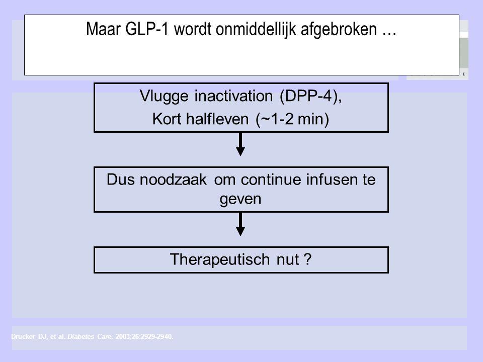 Maar GLP-1 wordt onmiddellijk afgebroken …