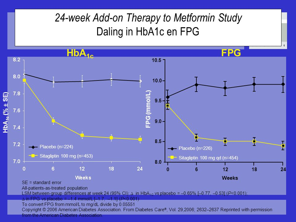24-week Add-on Therapy to Metformin Study Daling in HbA1c en FPG