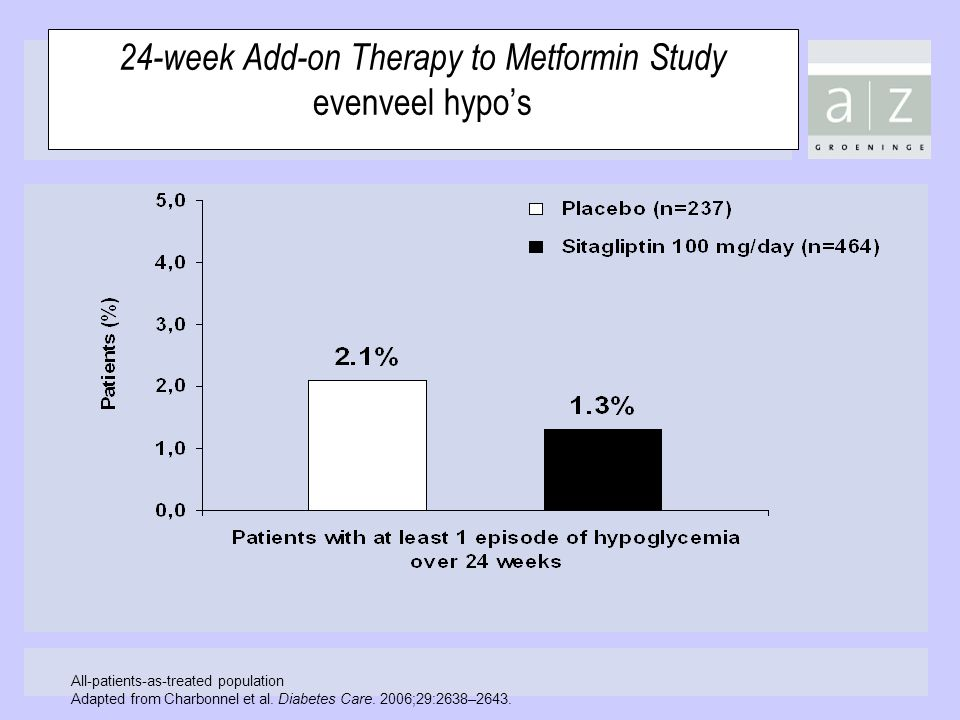 24-week Add-on Therapy to Metformin Study evenveel hypo's