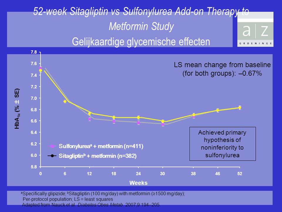 4-4-2017 52-week Sitagliptin vs Sulfonylurea Add-on Therapy to Metformin Study Gelijkaardige glycemische effecten.