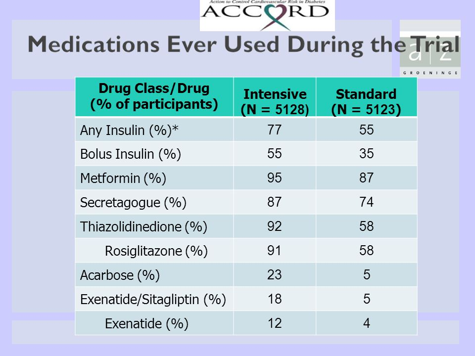 Drug Class/Drug (% of participants) Intensive. (N = 5128) Standard. (N = 5123) Any Insulin (%)*