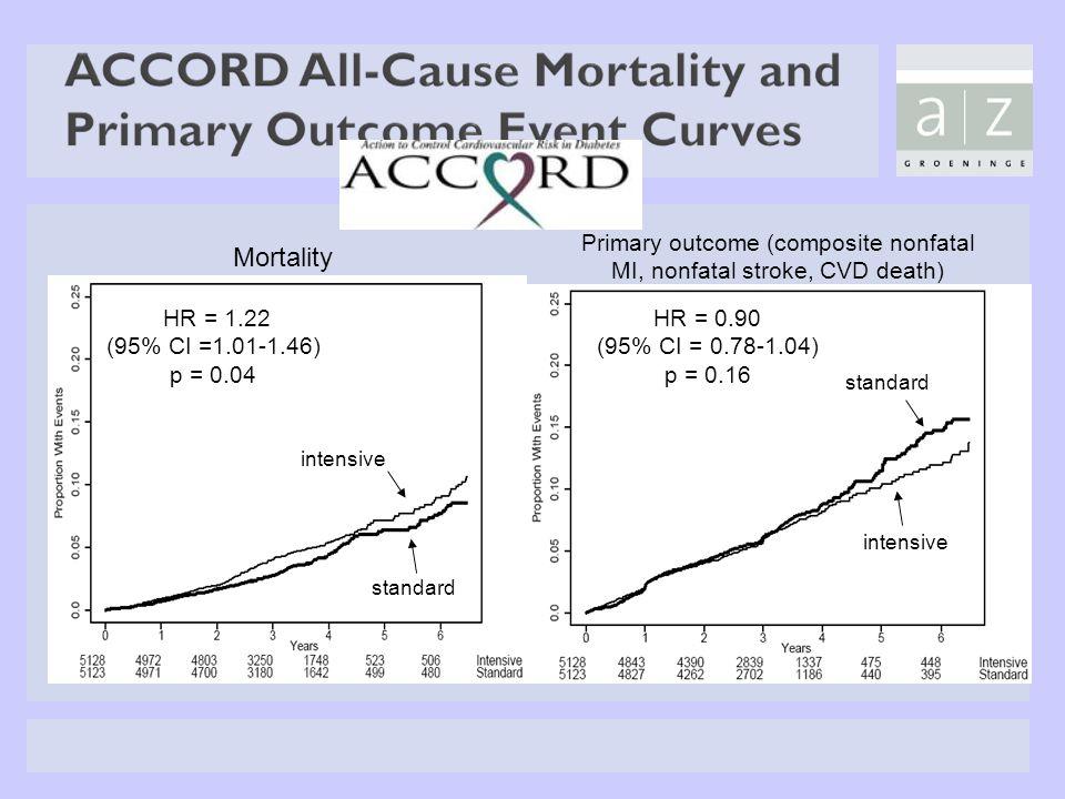 Primary outcome (composite nonfatal MI, nonfatal stroke, CVD death)