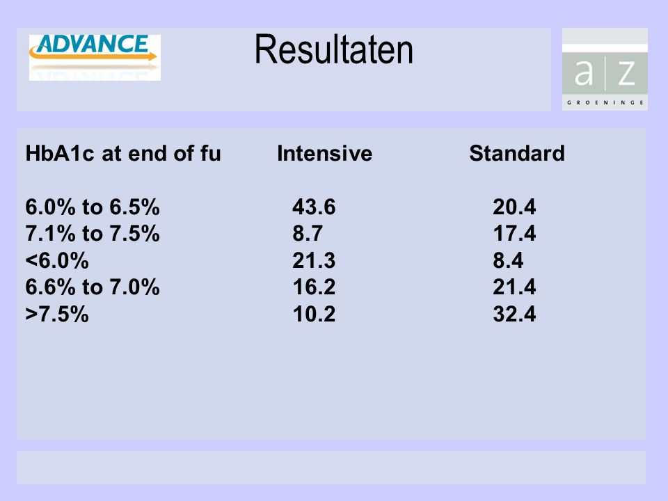 Resultaten HbA1c at end of fu Intensive Standard