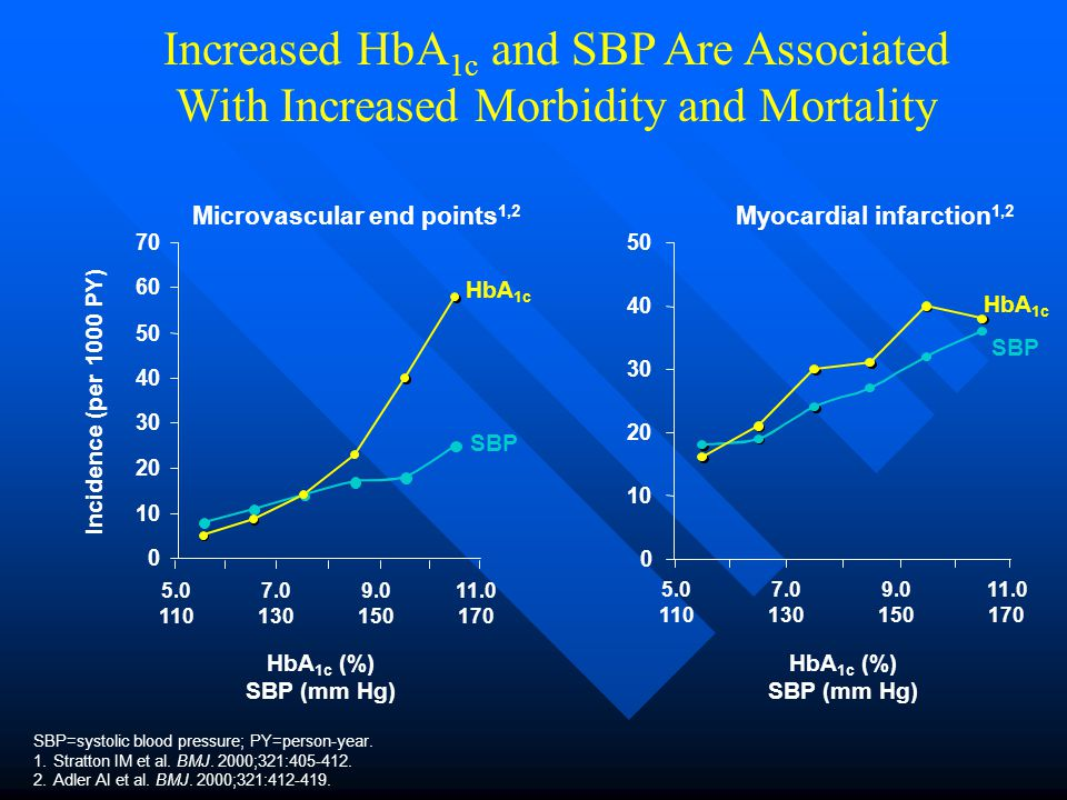 Increased HbA1c and SBP Are Associated With Increased Morbidity and Mortality