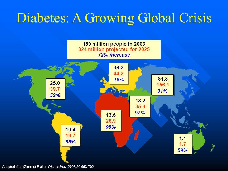 Diabetes: A Growing Global Crisis