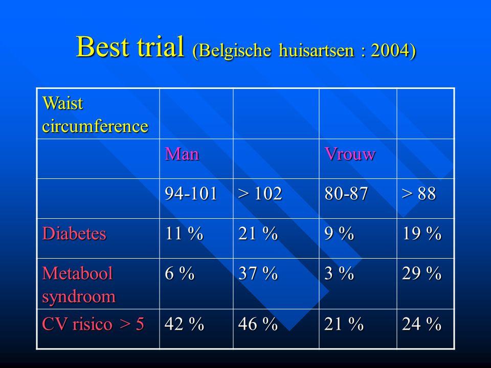 Best trial (Belgische huisartsen : 2004)