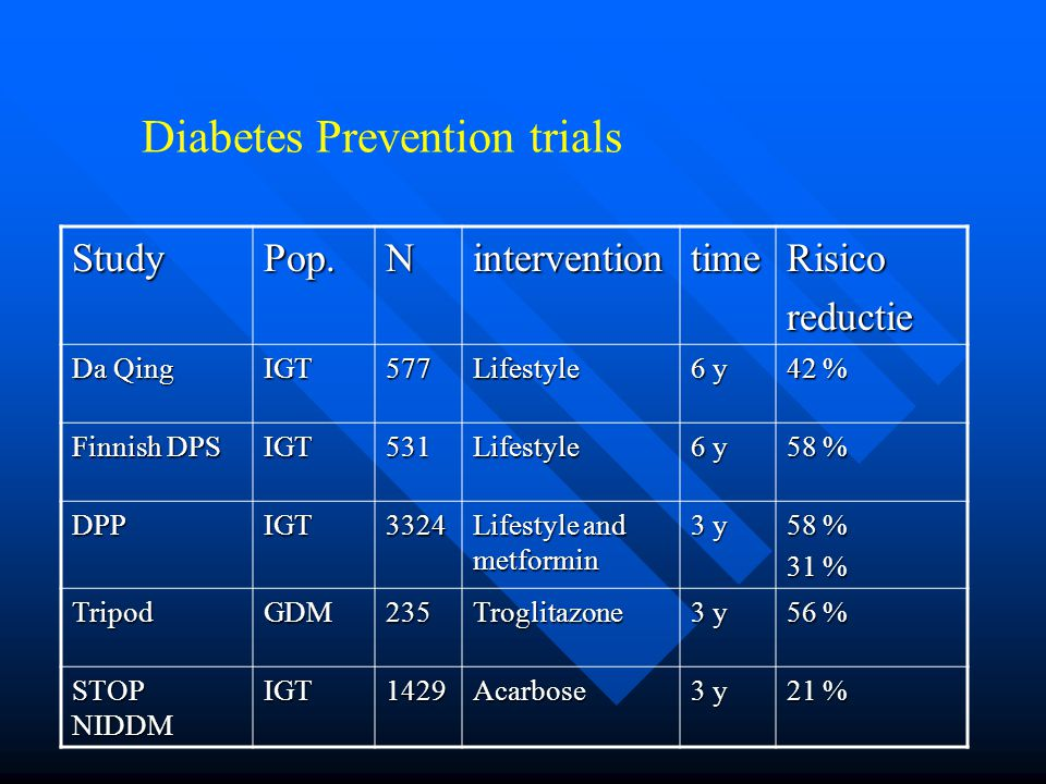 Diabetes Prevention trials