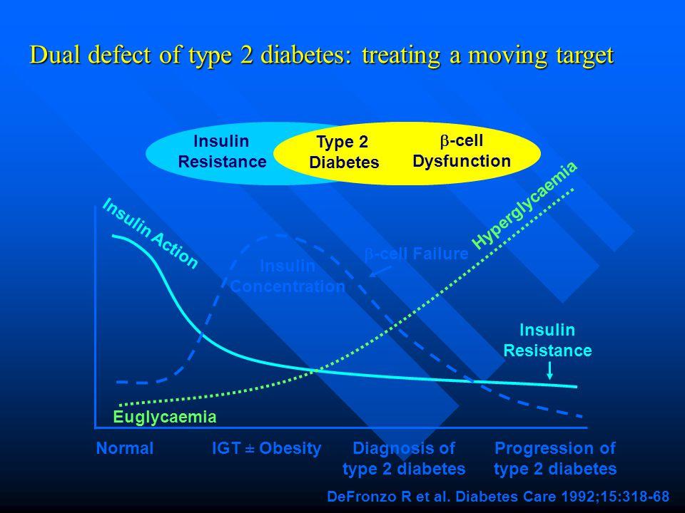 Diagnosis of type 2 diabetes Progression of type 2 diabetes