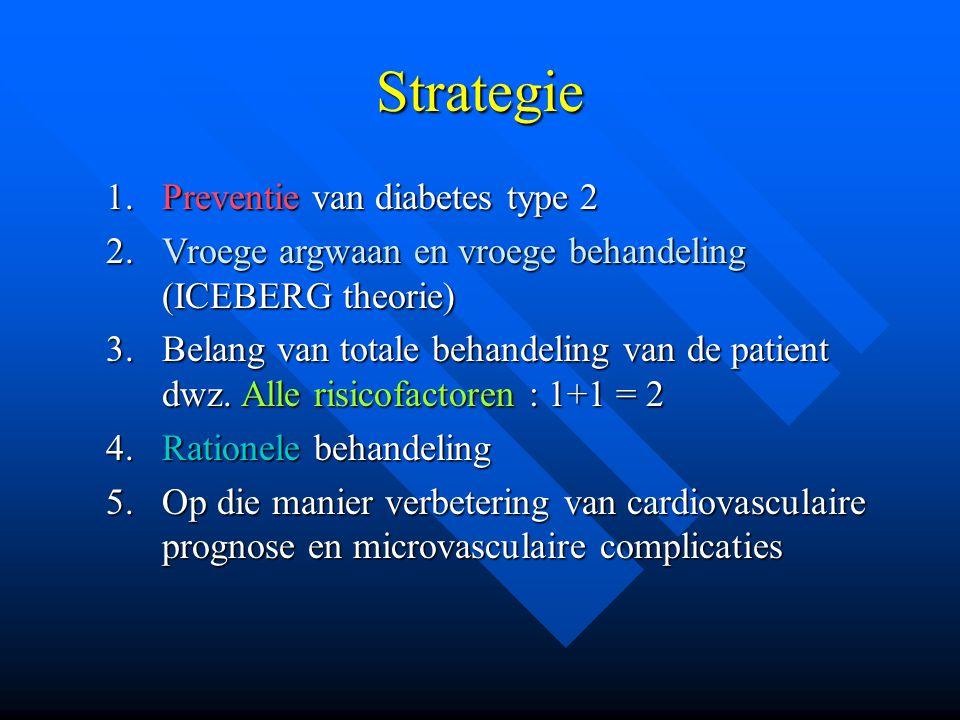 Strategie Preventie van diabetes type 2